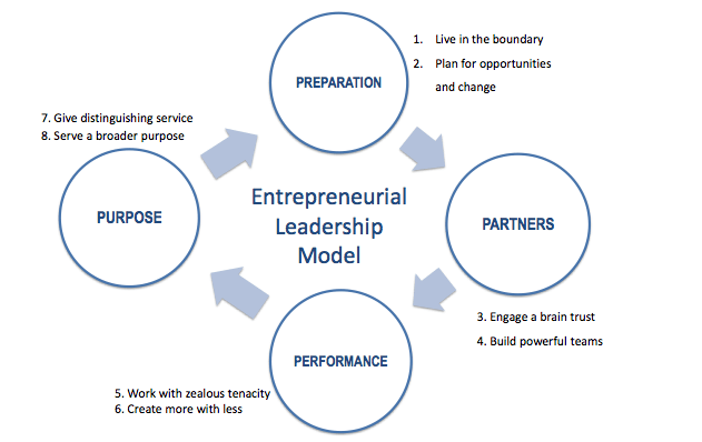 entrepreneur and innovation exchange EIX rewire pbs