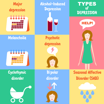 Graphic showing different types of depression. Seasonal Affective Disorder pbs rewire